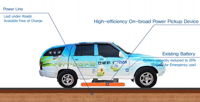 Electric Car Self Charging
