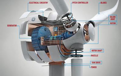 GEwind turbine