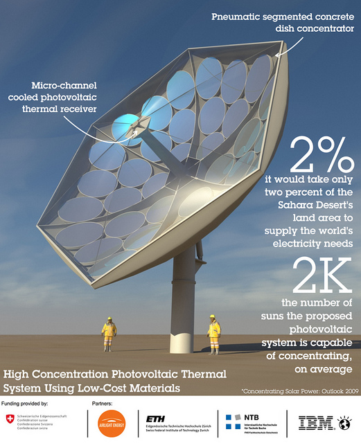 This rendering by Airlight Energy depicts a possible production version of the High Concentration Photovoltaic Thermal system.