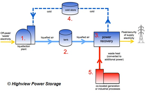 Schematic diagram shows the route taken by electricity and liquid air as they travel through a liquid air energy storage system.